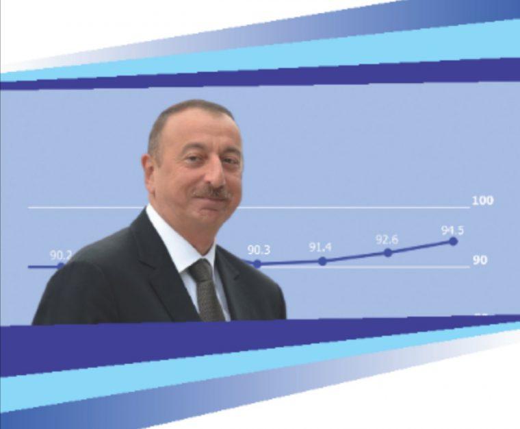 Azerbaycan Kamuoyu Yoklamalarında Cumhurbaşkanı Algısı ve Halkla İlişkileri